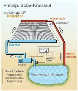 Zwemvijver verwarming met zonneboiler